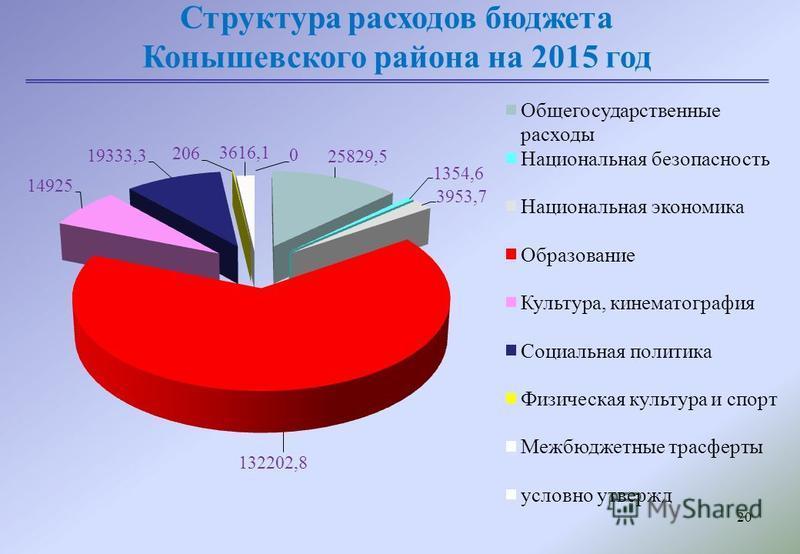 20 Структура расходов бюджета Конышевского района на 2015 год