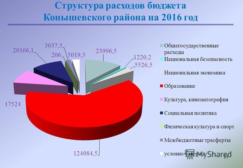 21 Структура расходов бюджета Конышевского района на 2016 год