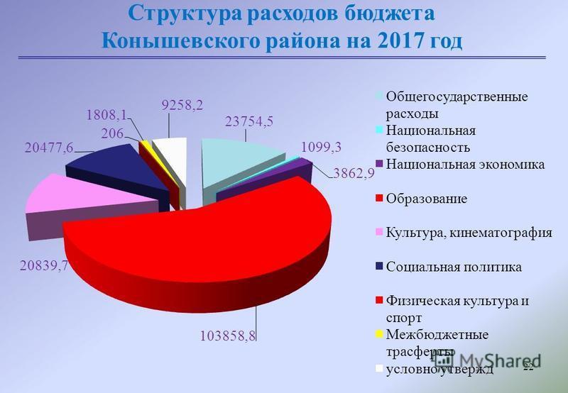 22 Структура расходов бюджета Конышевского района на 2017 год