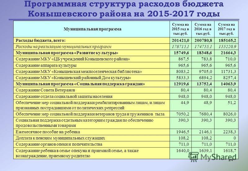24 Программная структура расходов бюджета Конышевского района на 2015-2017 годы Муниципальная программа Сумма на 2015 год в тыс.руб. Сумма на 2016 год в тыс.руб. Сумма на 2017 год в тыс.руб. Расходы бюджета, всего:201421,0200780,8185165,2 Расходы на