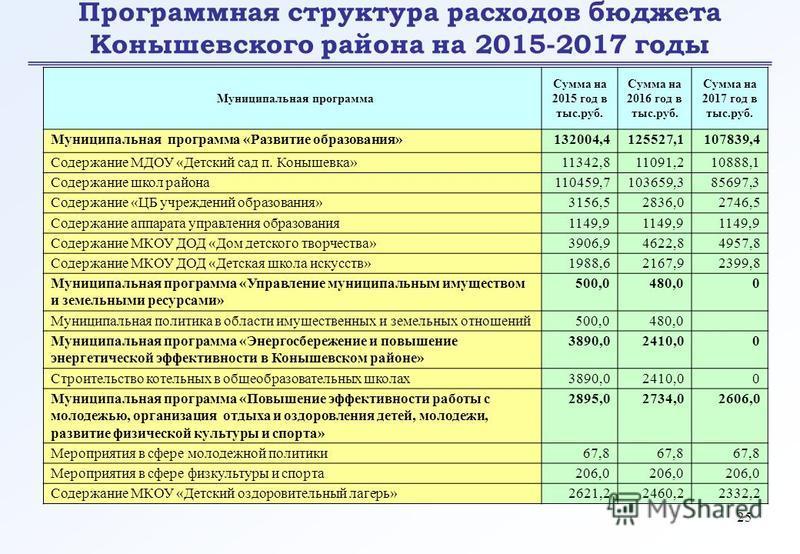 25 Программная структура расходов бюджета Конышевского района на 2015-2017 годы Муниципальная программа Сумма на 2015 год в тыс.руб. Сумма на 2016 год в тыс.руб. Сумма на 2017 год в тыс.руб. Муниципальная программа «Развитие образования»132004,412552
