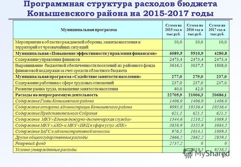 27 Программная структура расходов бюджета Конышевского района на 2015-2017 годы Муниципальная программа Сумма на 2015 год в тыс.руб. Сумма на 2016 год в тыс.руб. Сумма на 2017 год в тыс.руб. Мероприятия в области гражданской обороны, защиты населения