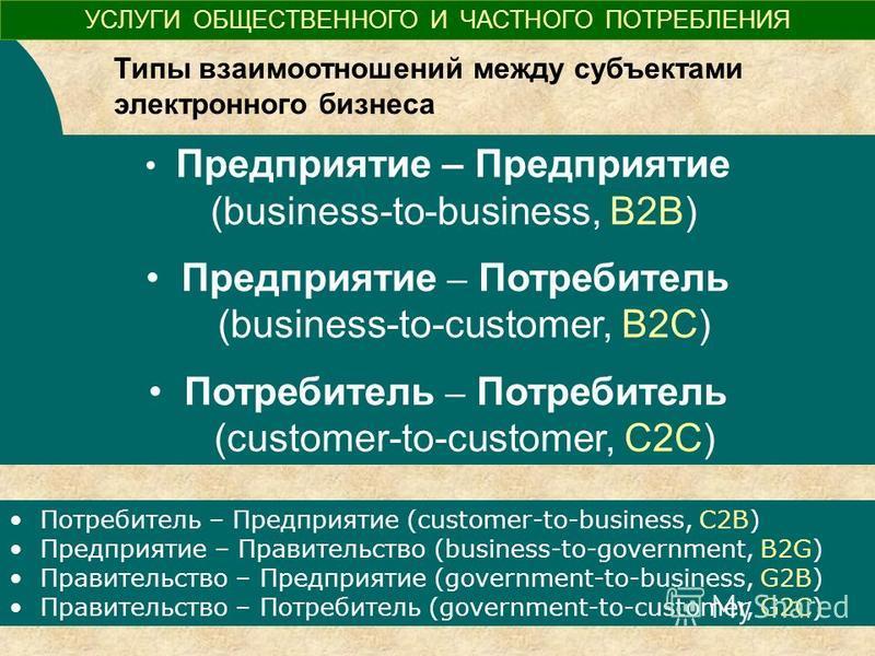 Типы взаимоотношений между субъектами электронного бизнеса Предприятие – Предприятие (business-to-business, B2B) Предприятие – Потребитель (business-to-customer, В2С) Потребитель – Потребитель (customer-to-customer, С2С) УСЛУГИ ОБЩЕСТВЕННОГО И ЧАСТНО
