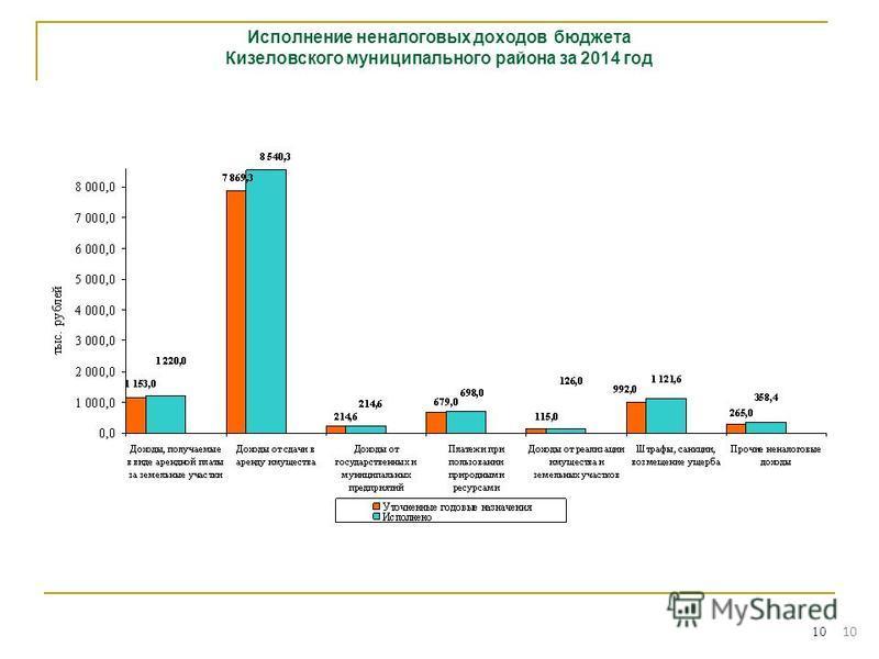10 Исполнение неналоговых доходов бюджета Кизеловского муниципального района за 2014 год 10