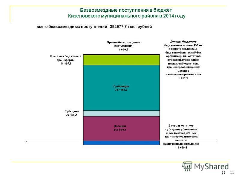 11 Безвозмездные поступления в бюджет Кизеловского муниципального района в 2014 году всего безвозмездных поступлений - 394977,7 тыс. рублей 11