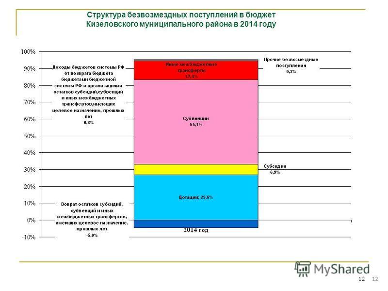 12 Структура безвозмездных поступлений в бюджет Кизеловского муниципального района в 2014 году 12