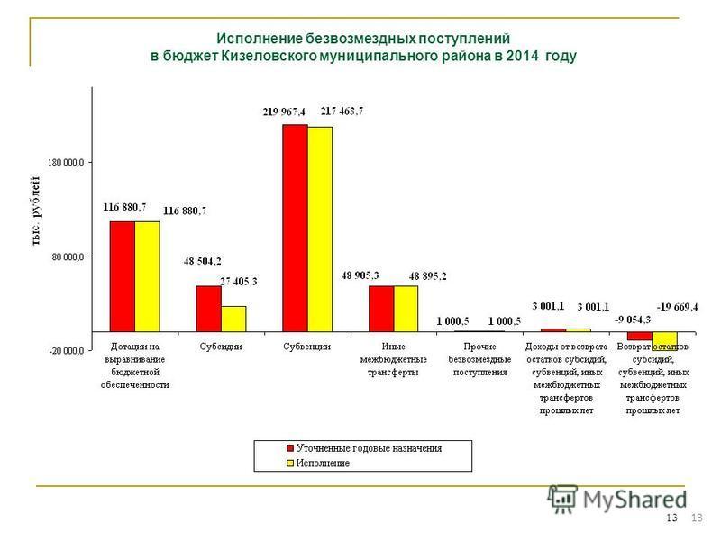 13 Исполнение безвозмездных поступлений в бюджет Кизеловского муниципального района в 2014 году 13