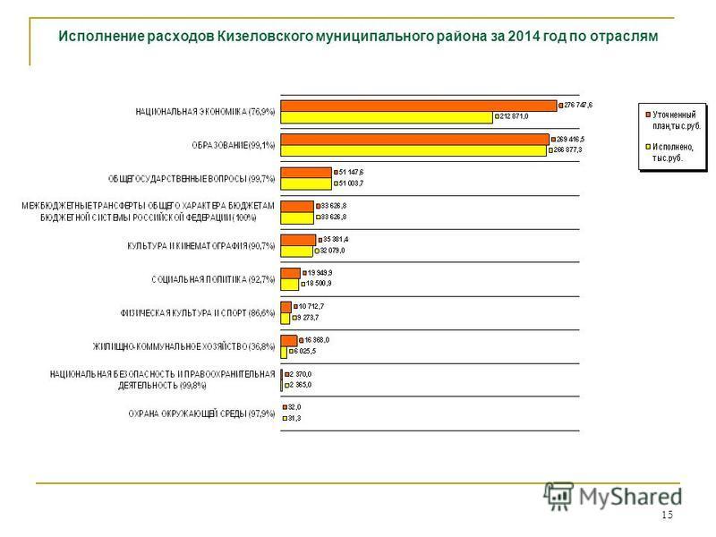 15 Исполнение расходов Кизеловского муниципального района за 2014 год по отраслям