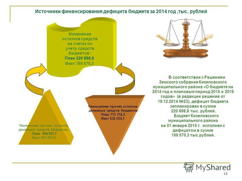 16 Источники финансирования дефицита бюджета за 2014 год,тыс. рублей Изменение остатков средств на счетах по учету средств бюджетов : План 220 898,8 Факт 169 570,3 Увеличение прочих остатков денежных средств бюджетов: План 494 853,7 Факт 463 083,8 Ум