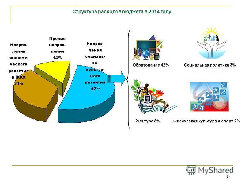 17 Структура расходов бюджета в 2014 году. Социальная политика 3% Физическая культура и спорт 2%Культура 5% Образование 42%
