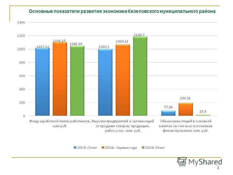2 2 Основные показатели развития экономики Кизеловского муниципального района
