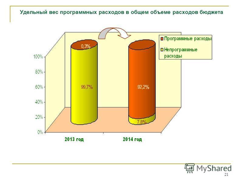 21 Удельный вес программных расходов в общем объеме расходов бюджета