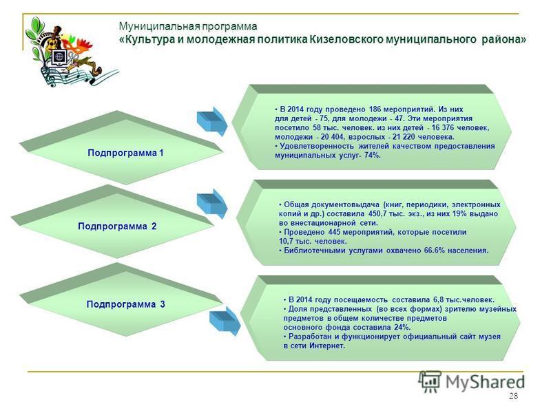 28 Муниципальная программа «Культура и молодежная политика Кизеловского муниципального района» Подпрограмма 1 В 2014 году проведено 186 мероприятий. Из них для детей - 75, для молодежи - 47. Эти мероприятия посетило 58 тыс. человек. из них детей - 16