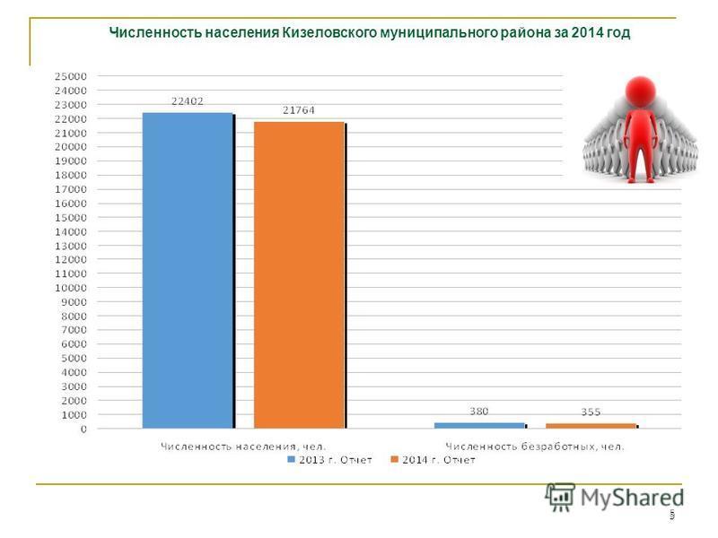 5 5 Численность населения Кизеловского муниципального района за 2014 год