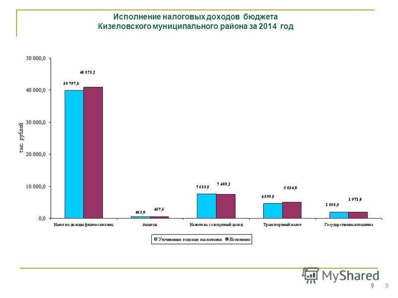 9 Исполнение налоговых доходов бюджета Кизеловского муниципального района за 2014 год 9