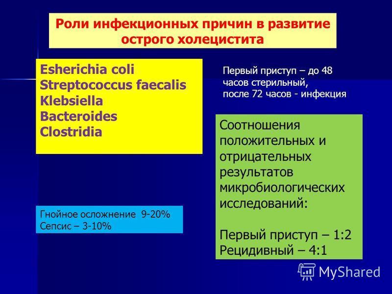 Роли инфекционных причин в развитие острого холецистита Гнойное осложнение 9-20% Сепсис – 3-10% Esherichia coli Streptococcus faecalis Klebsiella Bacteroides Clostridia Первый приступ – до 48 часов стерильный, после 72 часов - инфекция Соотношения по