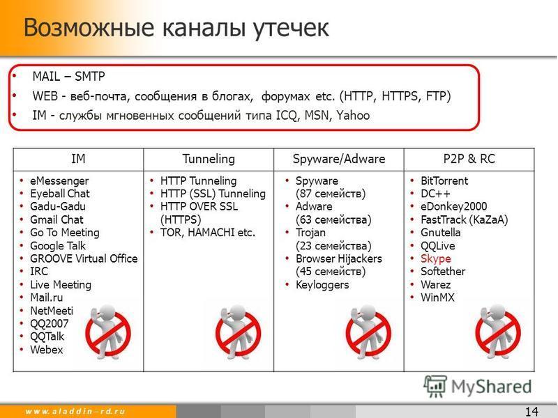 w w w. a l a d d i n – r d. r u Возможные каналы утечек 14 MAIL – SMTP WEB - веб-почта, сообщения в блогах, форумах etc. (HTTP, HTTPS, FTP) IM - службы мгновенных сообщений типа ICQ, MSN, Yahoo IMTunnelingSpyware/AdwareP2P & RC eMessenger Eyeball Cha