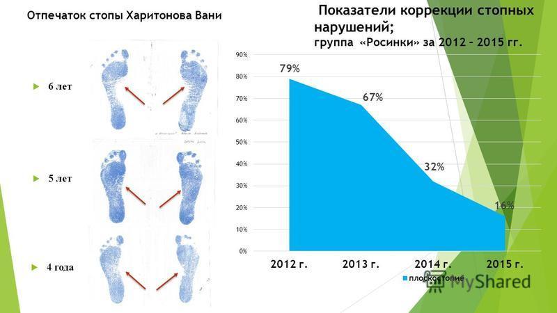 Показатели коррекции стопных нарушений; группа «Росинки» за 2012 – 2015 гг. 4 года 5 лет 6 лет Отпечаток стопы Харитонова Вани