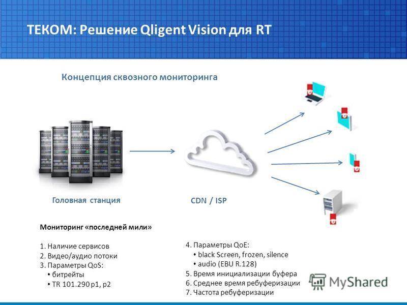 ТЕКОМ: Решение Qligent Vision для RT Мониторинг «последней мили» 1. Наличие сервисов 2. Видео/аудио потоки 3. Параметры QoS: битрейты TR 101.290 p1, p2 Головная станция CDN / ISP Концепция сквозного мониторинга 4. Параметры QoE: black Screen, frozen,