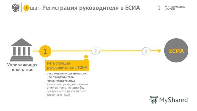Управляющая компания 3 шаг. Регистрация руководителя в ЕСИА ЕСИА 1 2 3 1 Регистрация руководителя в ЕСИА руководитель организации или представитель юридического лица, имеющий право действовать от имени организации без доверенности (должен быть внесён