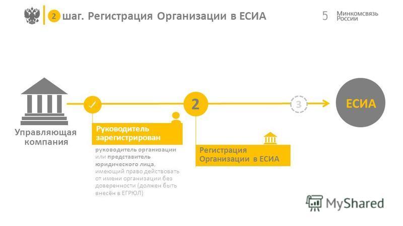 Управляющая компания 5 ЕСИА 3 Руководитель зарегистрирован 2 шаг. Регистрация Организации в ЕСИА 2 руководитель организации или представитель юридического лица, имеющий право действовать от имени организации без доверенности (должен быть внесён в ЕГР