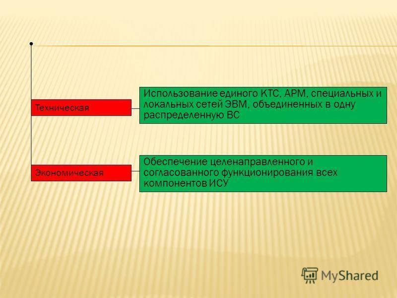 Техническая Экономическая Использование единого КТС, АРМ, специальных и локальных сетей ЭВМ, объединенных в одну распределенную ВС Обеспечение целенаправленного и согласованного функционирования всех компонентов ИСУ