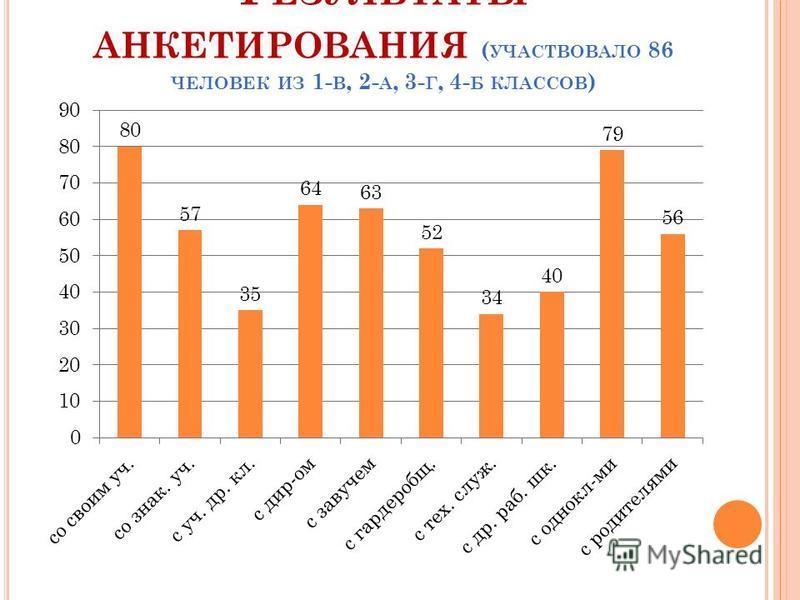 Р ЕЗУЛЬТАТЫ АНКЕТИРОВАНИЯ ( УЧАСТВОВАЛО 86 ЧЕЛОВЕК ИЗ 1- В, 2- А, 3- Г, 4- Б КЛАССОВ )