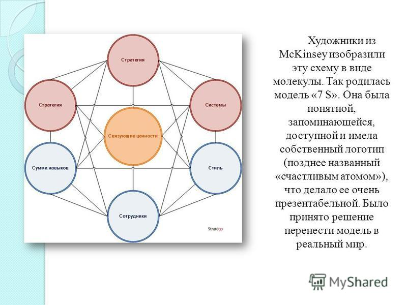 Художники из McKinsey изобразили эту схему в виде молекулы. Так родилась модель «7 S». Она была понятной, запоминающейся, доступной и имела собственный логотип (позднее названный «счастливым атомом»), что делало ее очень презентабельной. Было принято