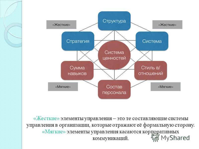 «Жесткие» элементы управления – это те составляющие системы управления в организации, которые отражают её формальную сторону. «Мягкие» элементы управления касаются корпоративных коммуникаций.
