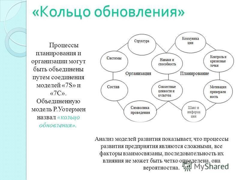 « Кольцо обновления » Процессы планирования и организации могут быть объединены путем соединения моделей «7S» и «7С». Объединенную модель Р.Уотермен назвал «кольцо обновления». Анализ моделей развития показывает, что процессы развития предприятия явл