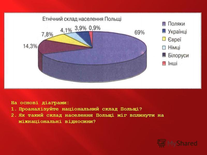 На основі діаграми: 1.Проаналізуйте національний склад Польщі? 2.Як такий склад населення Польщі міг вплинути на міжнаціональні відносини?