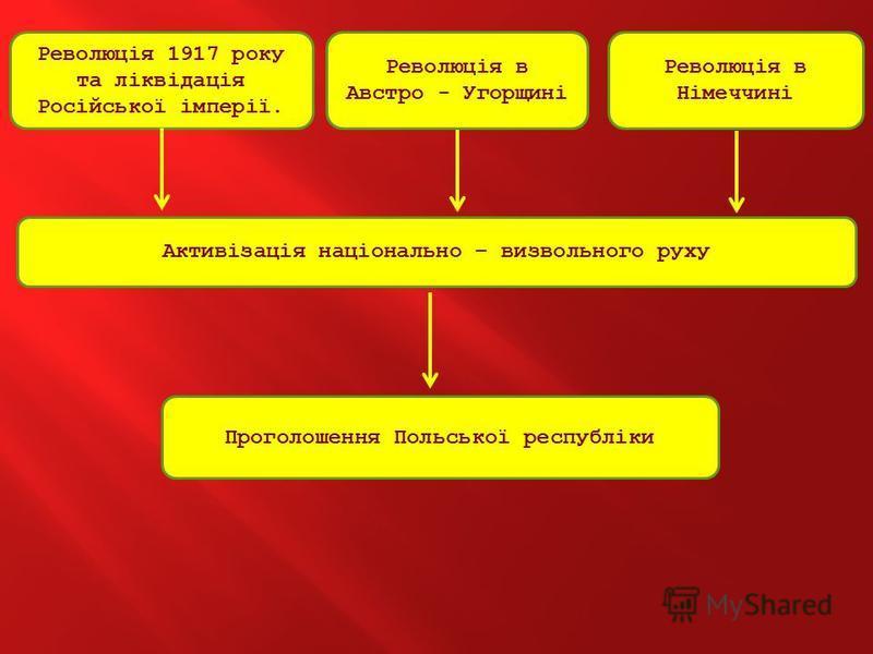 Революція 1917 року та ліквідація Російської імперії. Революція в Австро - Угорщині Революція в Німеччині Активізація національно – визвольного руху Проголошення Польської республіки