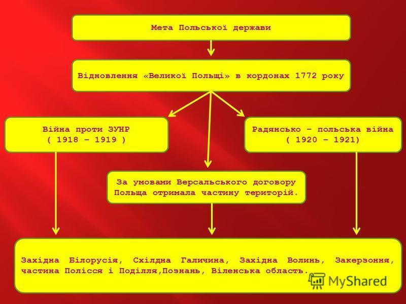 Мета Польської держави Відновлення «Великої Польщі» в кордонах 1772 року Війна проти ЗУНР ( 1918 – 1919 ) Радянсько – польська війна ( 1920 – 1921) За умовами Версальського договору Польща отримала частину територій. Західна Білорусія, Схілдна Галичи