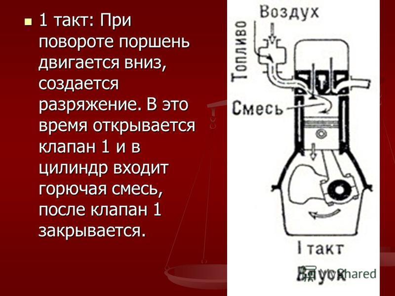 1 такт: При повороте поршень двигается вниз, создается разряжение. В это время открывается клапан 1 и в цилиндр входит горючая смесь, после клапан 1 закрывается. 1 такт: При повороте поршень двигается вниз, создается разряжение. В это время открывает
