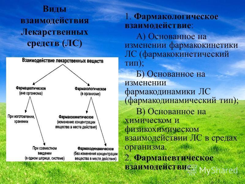 Виды взаимодействия Лекарственных средств (ЛС) 1. Фармакологическое взаимодействие: А) Основанное на изменении фармакокинетики ЛС (фармакокинетический тип); Б) Основанное на изменении фармакодинамики ЛС (фармакодинамический тип); В) Основанное на хим