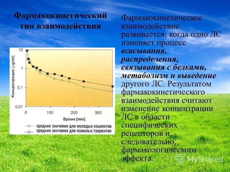 Фармакокинетический тип взаимодействия Фармакокинетическое взаимодействие развивается, когда одно ЛС изменяет процесс всасывания, распределения, связывания с белками, метаболизм н выведение другого ЛС. Результатом фармакокинетического взаимодействия