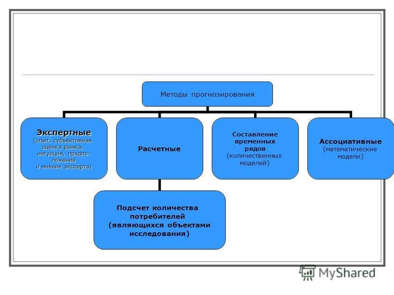 Методы прогнозирования Экспертные (опыт, субъективная оценка рынка, интуиция, предположение и мнение эксперта) Расчетные Подсчет количества потребителей (являющихся объектами исследования) Составление временных рядов (количественных моделей) Ассоциат