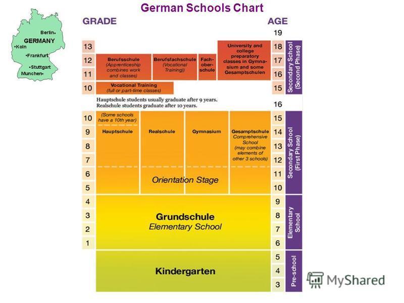 German Schools Chart