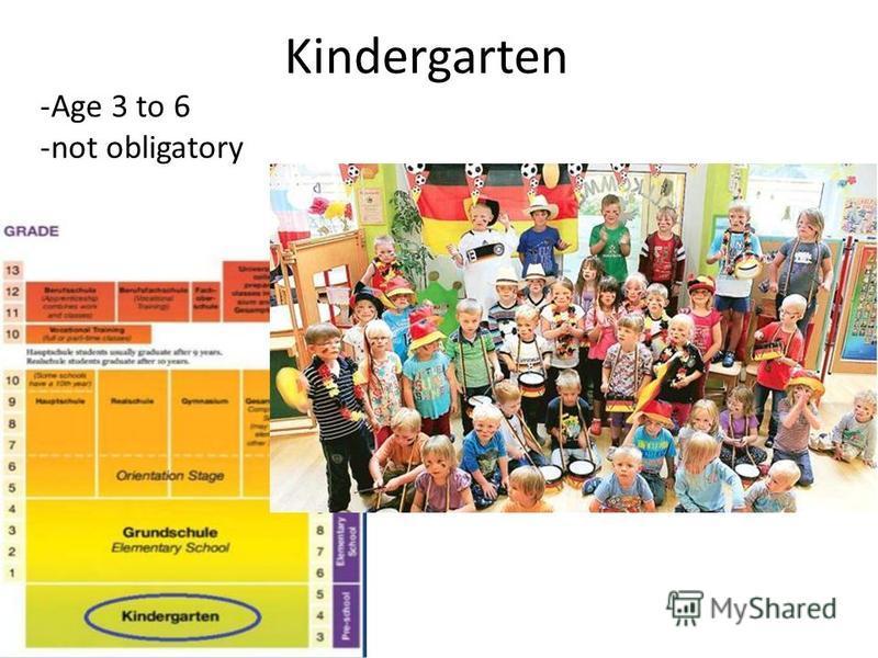 Kindergarten -Age 3 to 6 -not obligatory