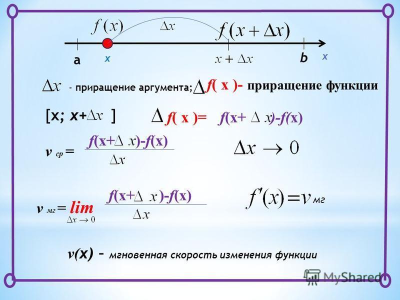 x x a b - приращение аргумента; f( x )- приращение функции [x; x+ ] v ср = f(x+ )-f(x) f(x+ )-f(x) f( x )= v мг = lim f(x+ )-f(x) мг v( x) – мгновенная скорость изменения функции