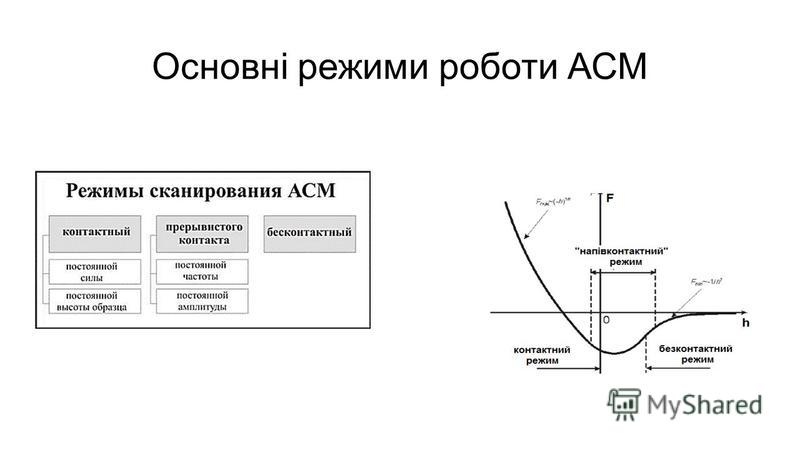 Основні режими роботи АСМ