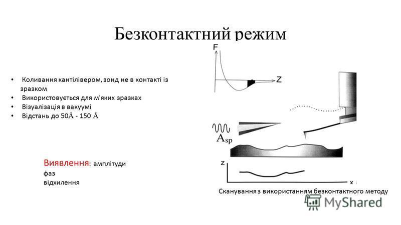 Безконтактний режим Сканування з використанням безконтактного методу Коливання кантілівером, зонд не в контакті із зразком Використовується для м'яких зразках Візуалізація в вакуумі Відстань до 50 Ǻ - 150 Ǻ Виявлення : амплітуди фаз відхилення