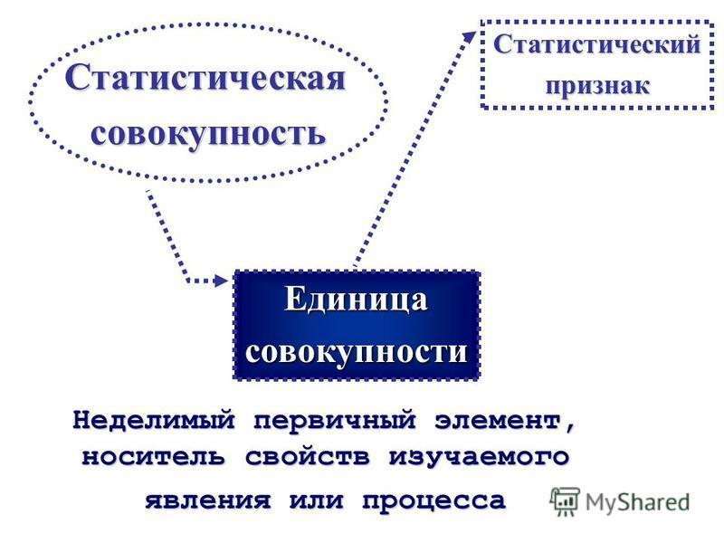 Статистическаясовокупность Множество объектов, элементов, явлений и единиц, объединенных общим свойством, связью и изменяющихся в пределах этого свойства