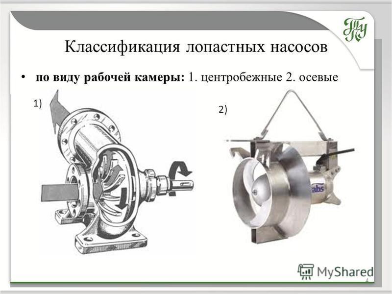 Классификация лопастных насосов по виду рабочей камеры: 1. центробежные 2. осевые 4 1) 2)