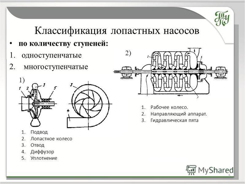 по количеству ступеней: 1. одноступенчатые 2. многоступенчатые Классификация лопастных насосов 5 1) 2) 1. Рабочее колесо. 2. Направляющий аппарат. 3. Гидравлическая пята 1. Подвод 2. Лопастное колесо 3. Отвод 4. Диффузор 5. Уплотнение 2)