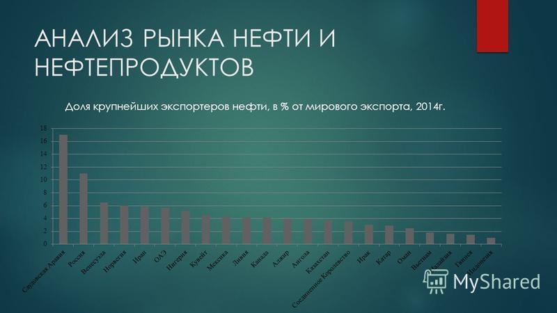 АНАЛИЗ РЫНКА НЕФТИ И НЕФТЕПРОДУКТОВ Доля крупнейших экспортеров нефти, в % от мирового экспорта, 2014 г.