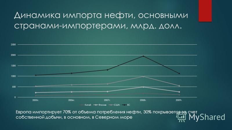 Динамика импорта нефти, основными странами-импортерами, млрд. долл. Европа импортирует 70% от объема потребления нефти, 30% покрывается за счет собственной добычи, в основном, в Северном море
