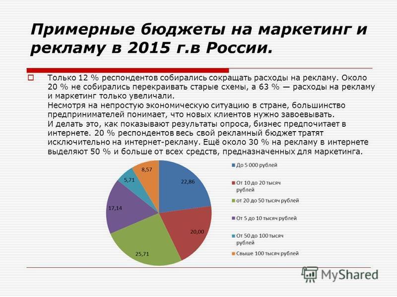 Примерные бюджеты на маркетинг и рекламу в 2015 г.в России. Только 12 % респондентов собирались сокращать расходы на рекламу. Около 20 % не собирались перекраивать старые схемы, а 63 % расходы на рекламу и маркетинг только увеличила. Несмотря на непр