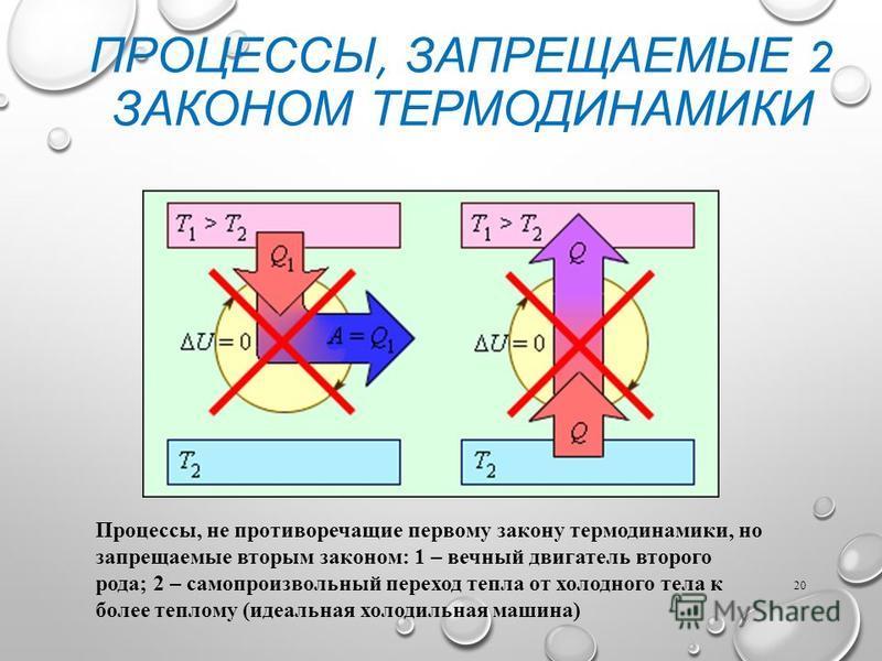 ПРОЦЕССЫ, ЗАПРЕЩАЕМЫЕ 2 ЗАКОНОМ ТЕРМОДИНАМИКИ 20 Процессы, не противоречащие первому закону термодинамики, но запрещаемые вторым законом: 1 – вечный двигатель второго рода; 2 – самопроизвольный переход тепла от холодного тела к более теплому (идеальн