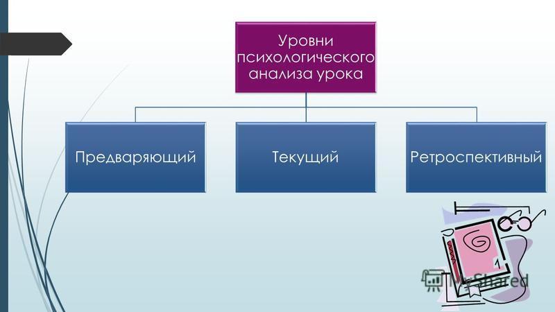 Уровни психологического анализа урока Предваряющий ТекущийРетроспективный